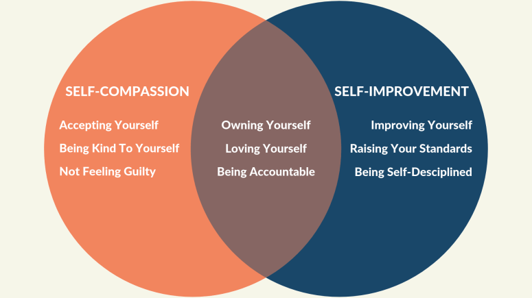 The-Area-Between-Self-Improvement-And-Self-Compassion-1.png